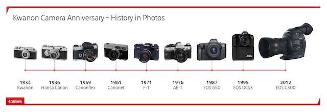 Lịch sử máy ảnh canon